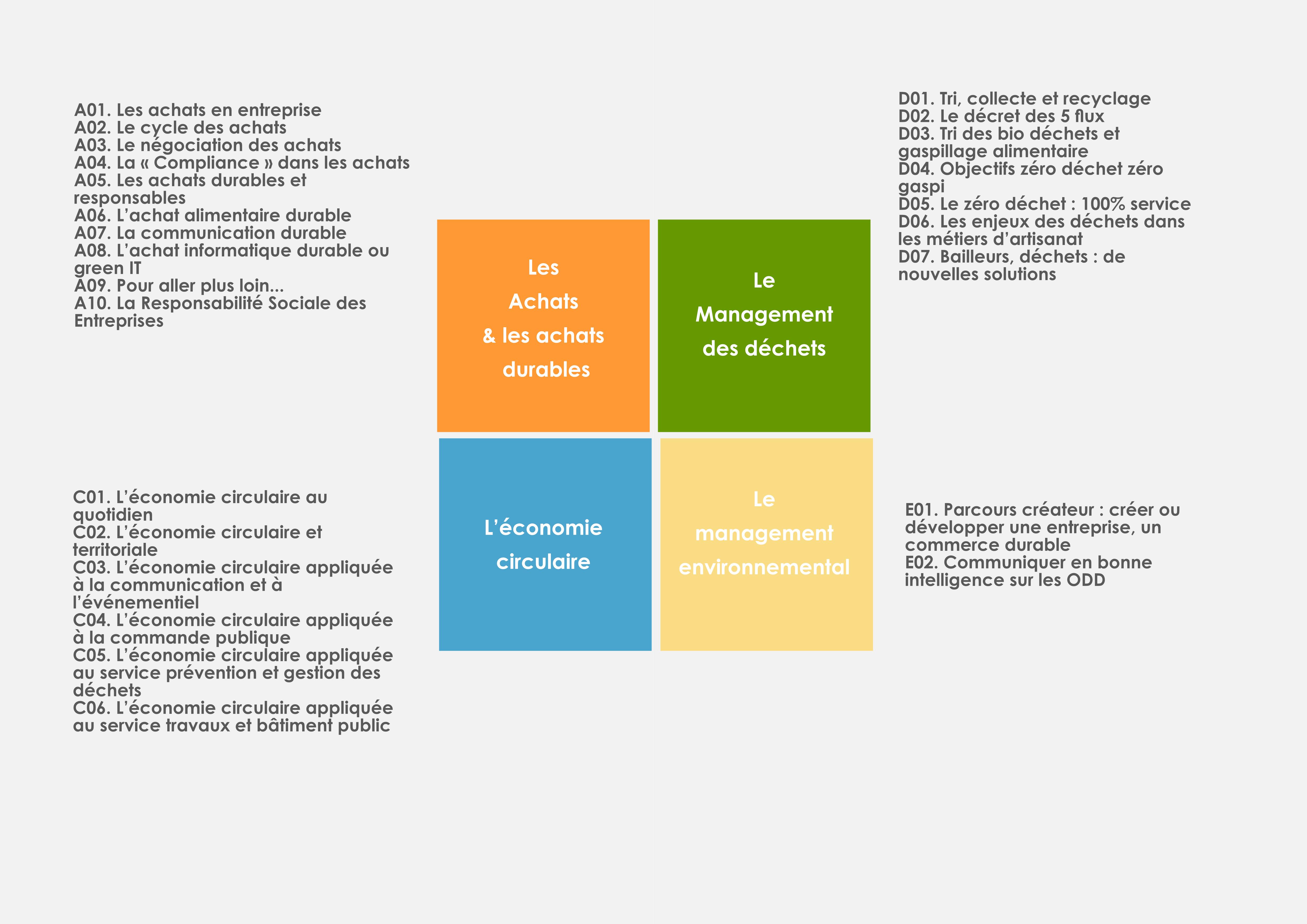 prestation catalogue de formation le management des déchets les achats durables l'économie circulaire le management environnemental