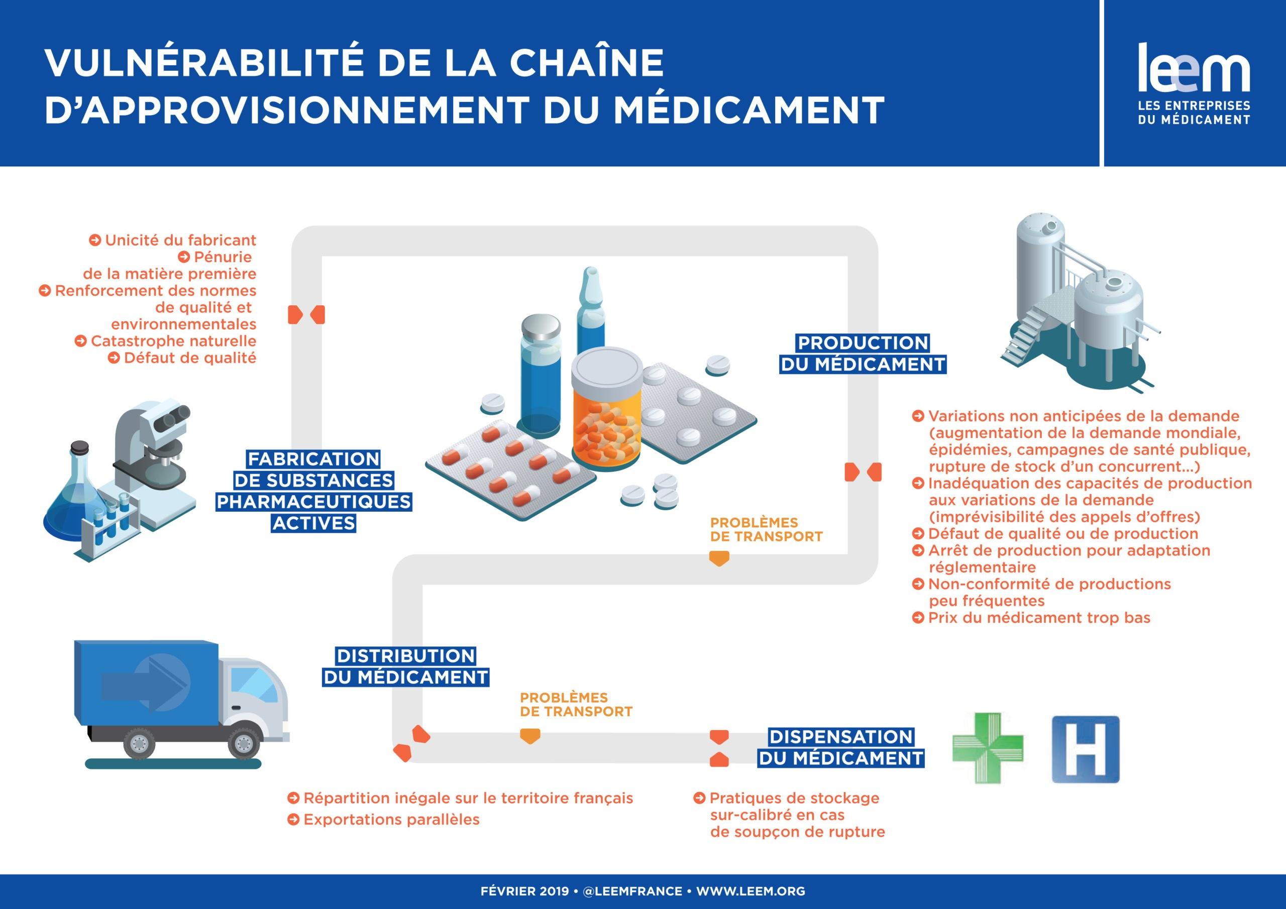 Les achats durables et responsables confrontées à la chaine d'approvisionnement